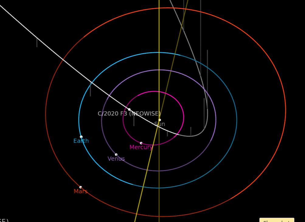 Cuadro de texto:  Figura 1: Trayectoria del cometa por el sistema solar interior. Elaborado a partir de https://ssd.jpl.nasa.gov. Sun: Sol, Mercury: Mercurio, Earth: Tierra, Mars: Marte.